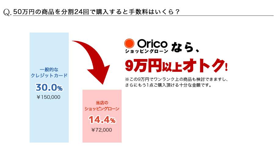 50万円の商品を分割24回で購入すると手数料はおいくら?
